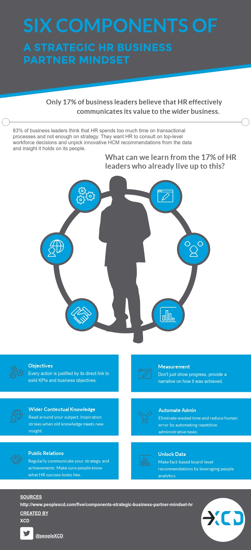 Infographic: Six Traits of Successful HR Leaders